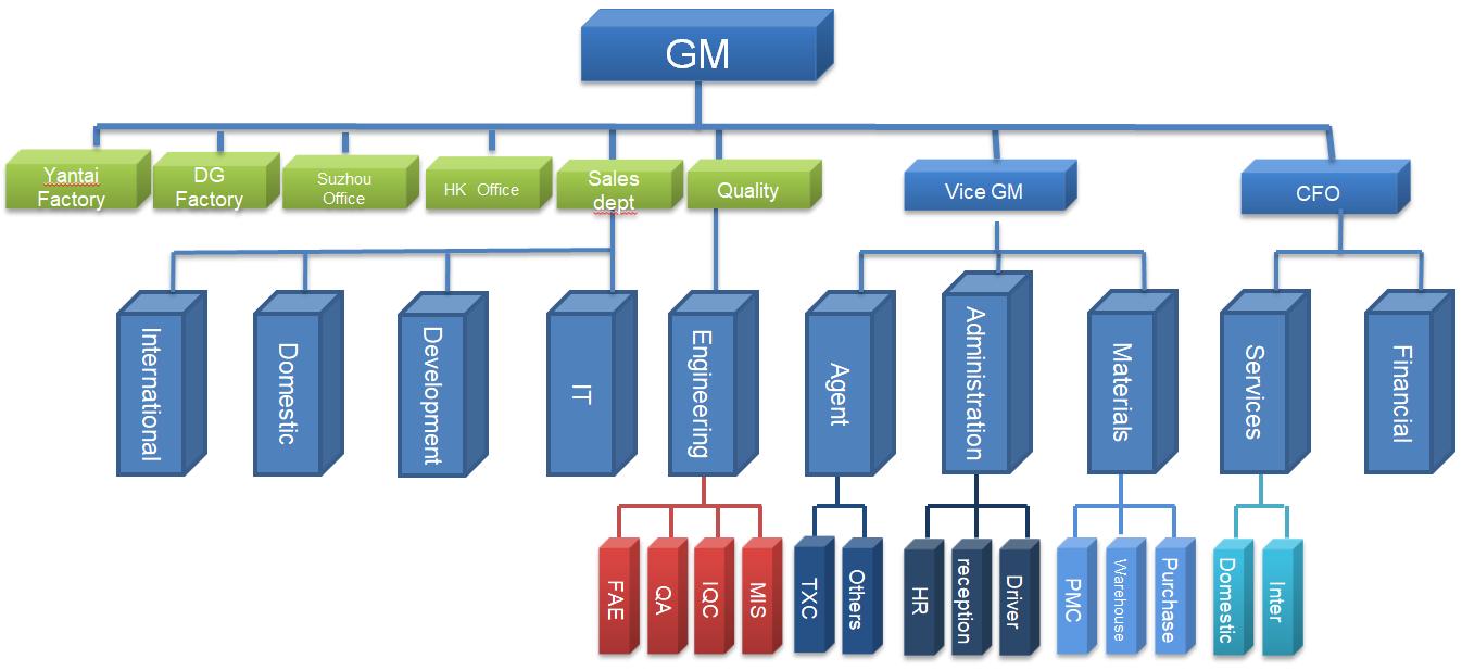 SJK-Organization-Chart